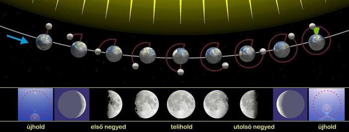 Asztrológiai éves előrejelzések
